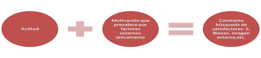 Motivación de Colaboradores 1
