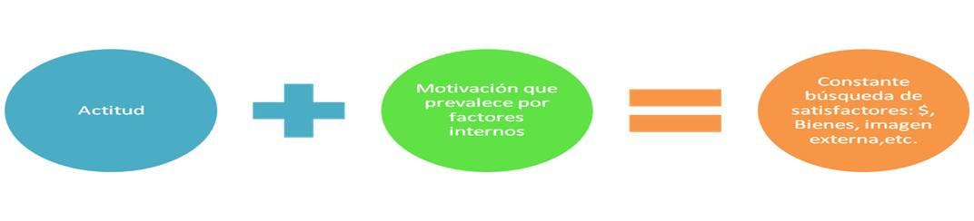 Motivación de Colaboradores 2